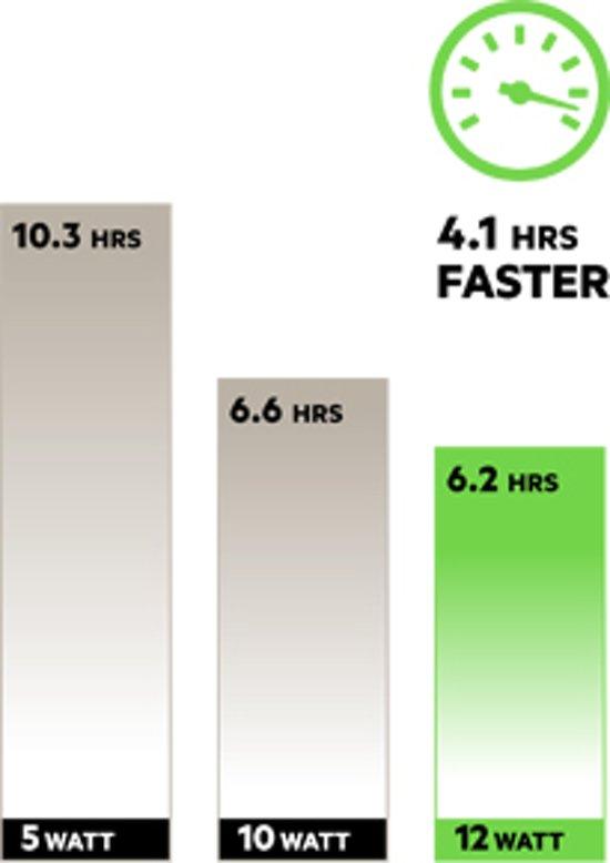 Belkin thuislader snelheid 2,4A