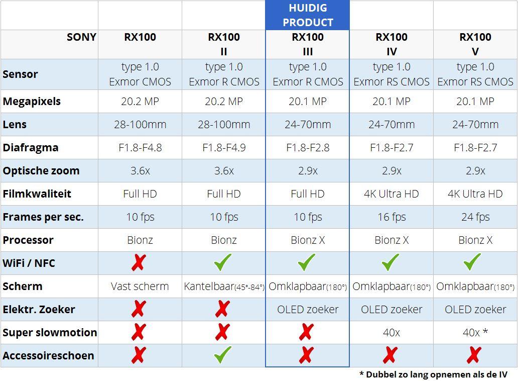 Sony DSC-RX100 vergelijkingstabel