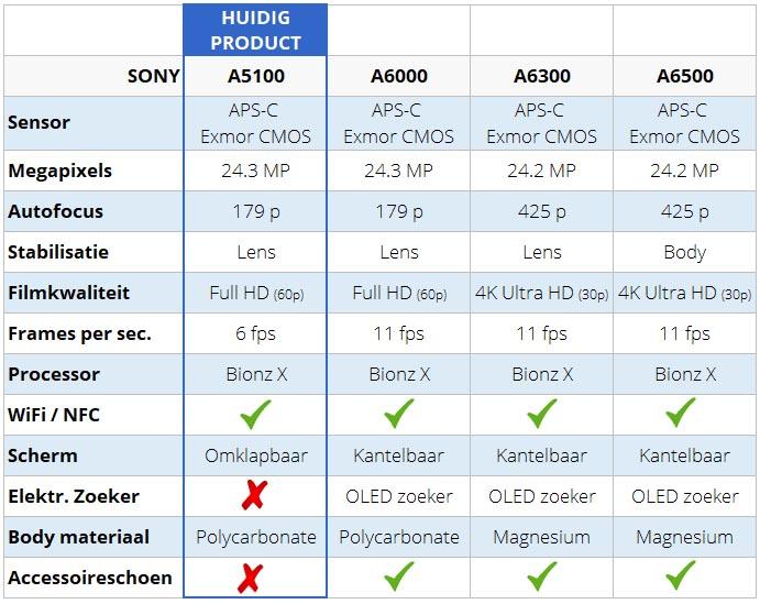 Sony Alpha camera vergelijkingstabel