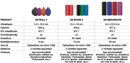 Ultimate Ears MEGABOOM - Zwart
