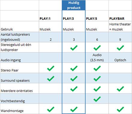 Sonos vergelijk