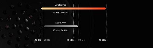 SteelSeries Arctis Pro met GameDAC style=