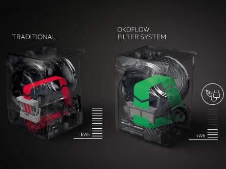 OKOFlow-Filtersysteem